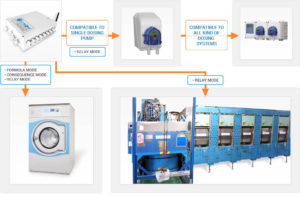 Smart Laundry dosing systems and Pumps graph