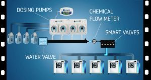 Centralized multi-washing dosing system