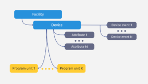 Application Programming Interface Graph