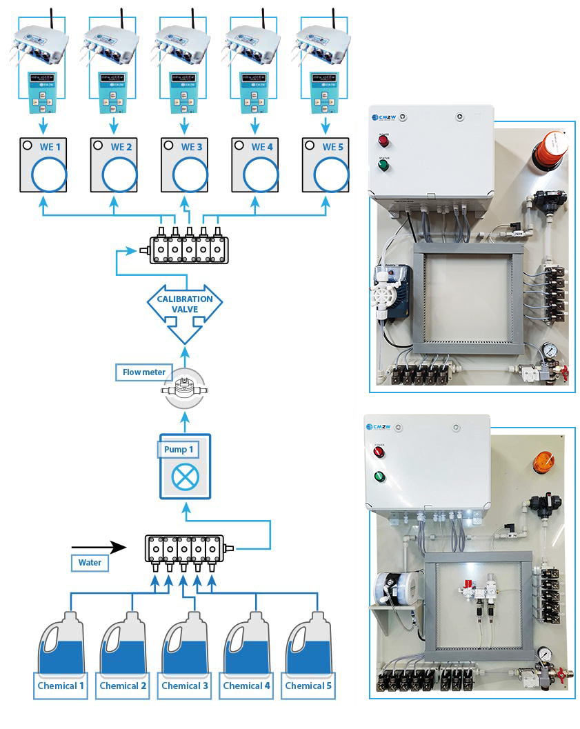 CMWDS - Industrial Laundry Dosing Systems Configurations